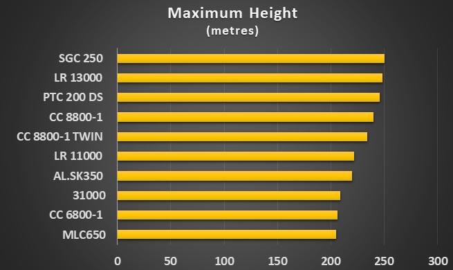 Les TOP 10 plus grandes grues à flèche en treillis au monde - LECTURA report